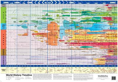 Super Jumbo - World History Timeline (BOK)